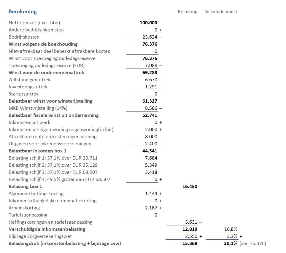 inkomstenbelasting berekening