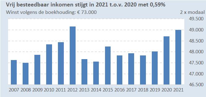 Belangrijkste belastingeffecten voor ondernemers in 2021 - 2x modale winst