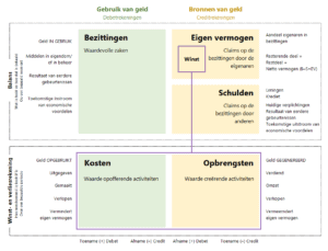Color accounting (Dutch/Nederlands)