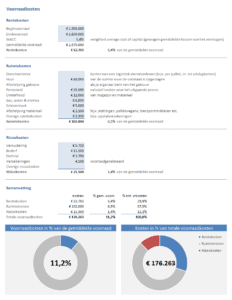 Excel voorraadkosten berekenen