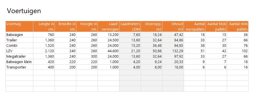 Laadmeters per voertuig berekenen