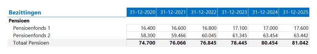 Nettowaarde calculator bezittingen - pensioen
