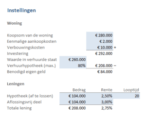 vastgoed rendement berekenen - woning en leningen
