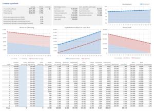 rendement op vastgoed bij lineaire hypotheek