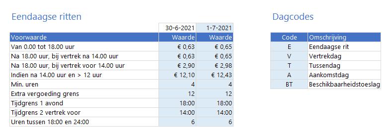 Verblijfskostenvergoeding instellingen per 1 juli 2021
