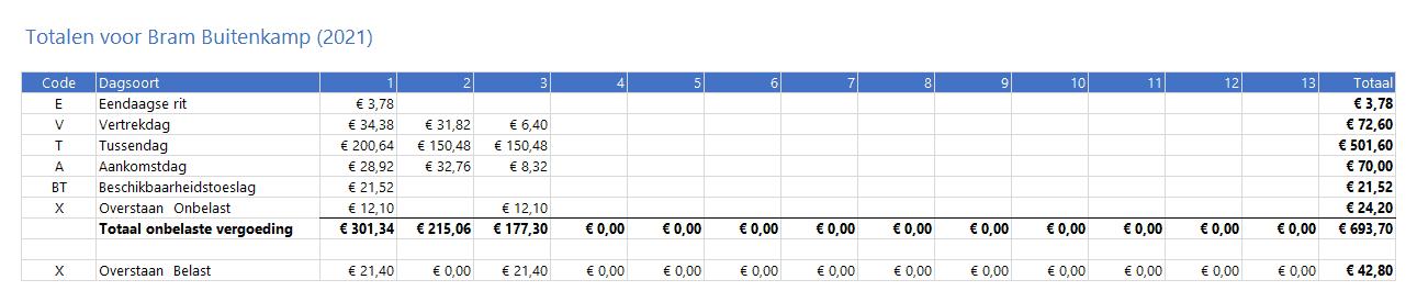 Verblijfkostenvergoeding Basic Totalen jaar