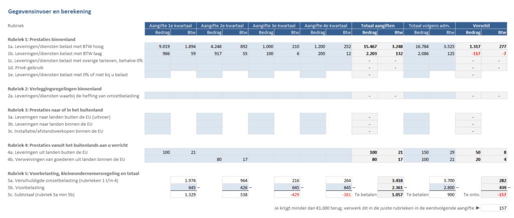 Btw-suppletie berekenen aangifte per kwartaal