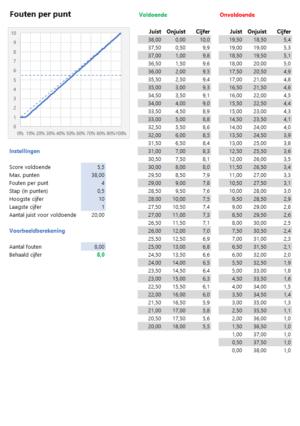 Cijfers berekenen voorbeeld fouten per punt