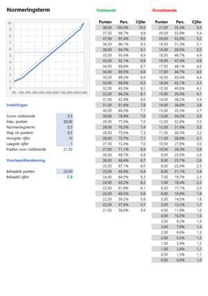 Cijfers berekenaar normeringstrem