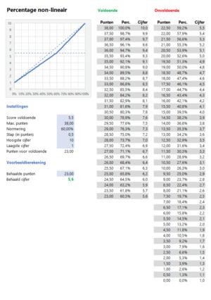 Cijfers berekenen voorbeeld percentage non-lineair