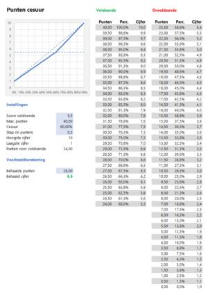 Cijfers toets berekenen punten cesuur voorbeeld