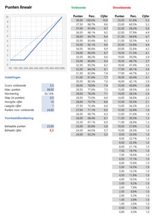 Cijfers berekenen voorbeeld punten lineair