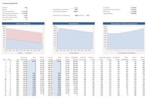 Hypotheek maandlasten lineaire hypotheek