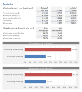 Winstmarge na korting geven berekenen in Excel