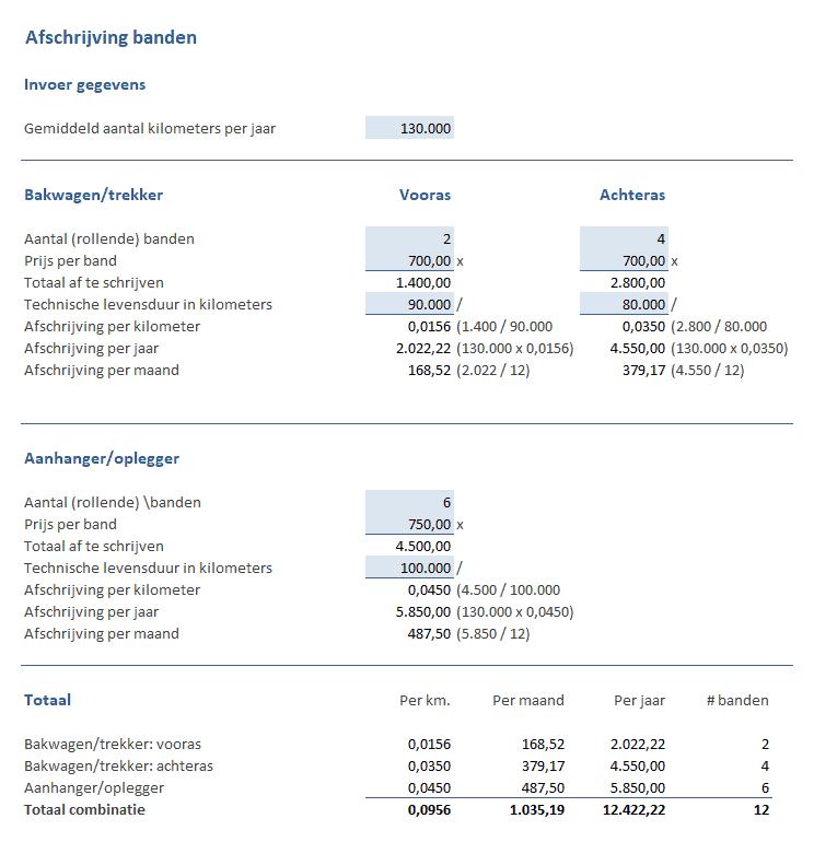 Voorbeeld berekening afschrijving banden