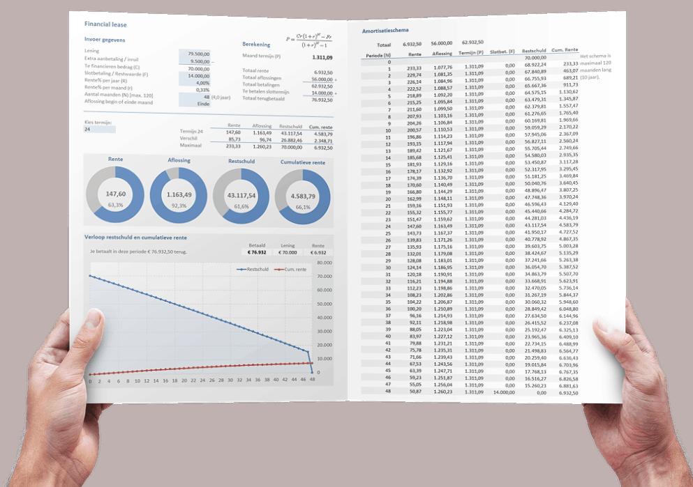 Financial leasetermijn berekenen