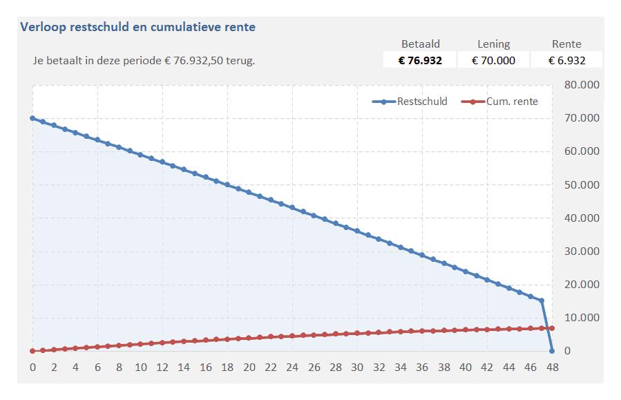 Verloop restschuld en rente