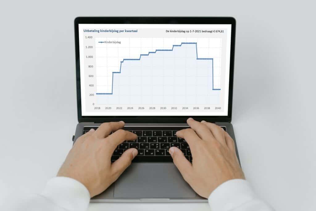Excel berekening kinderbijslag