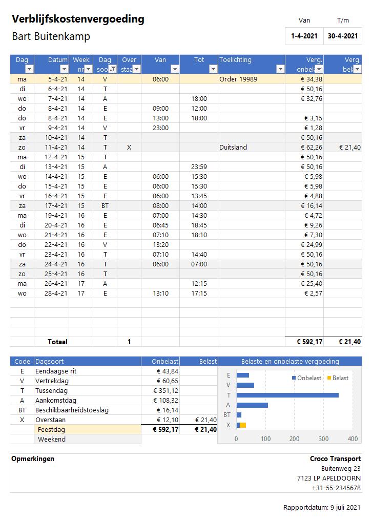 Verblijfskostenvergoeding in Excel berekenen per maand