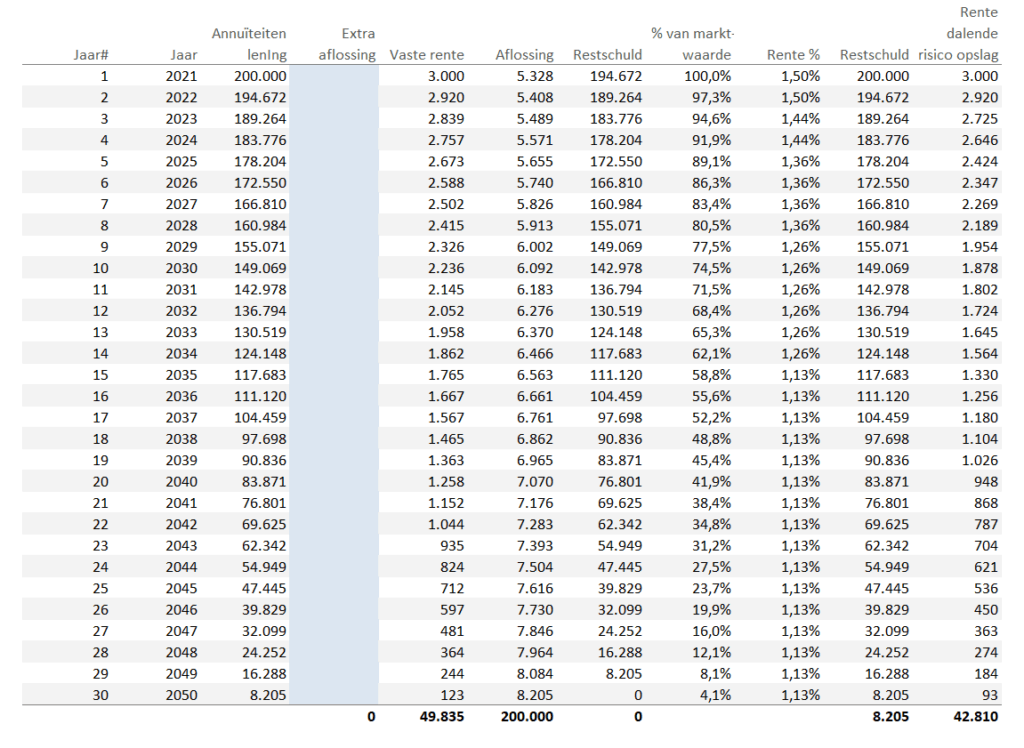 Tabel dalende risico opslag rentevoordeel