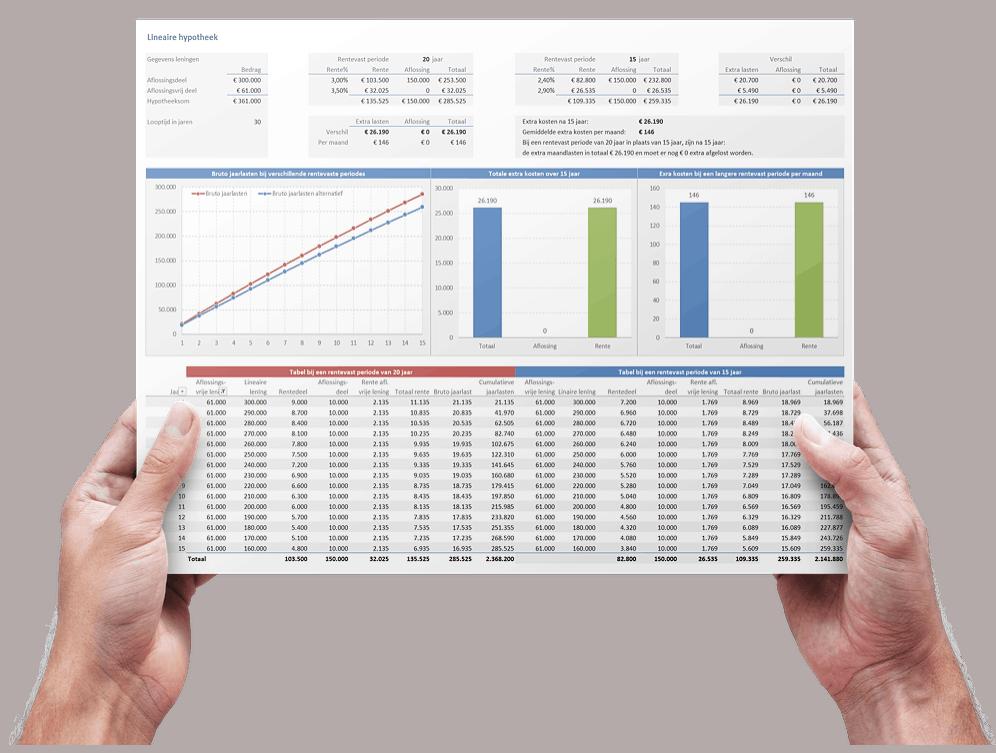 Rentevaste periodes vergelijken lineaire hypotheek Excel
