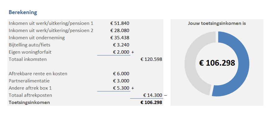 Berekening toetsingsinkomen en grafiek