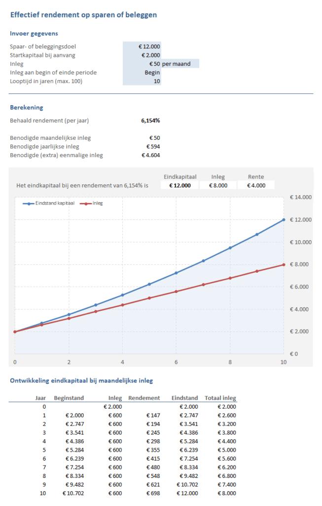 Effectief rendement berekenen op sparen of beleggen