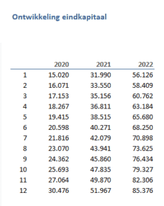 Ontwikkeling eindkapitaal beleggingen per periode