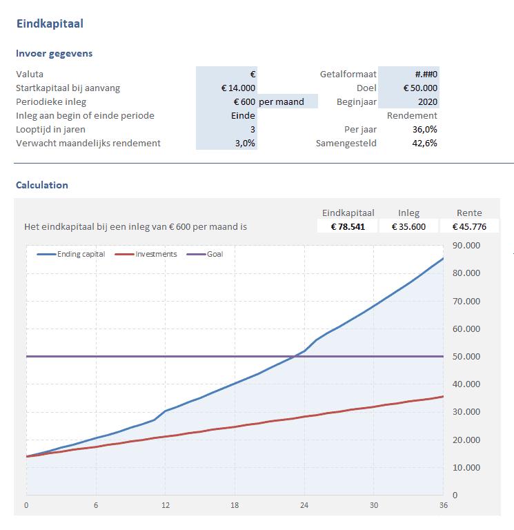 Grafiek eindkapitaal beleggingen