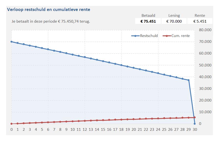 Verloop van de restschuld en rente (inclusief tussentijdse aflossing)
