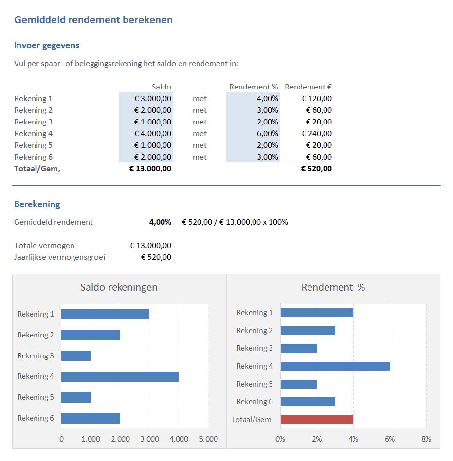 Voorbeeld gemiddeld rendement berekenen