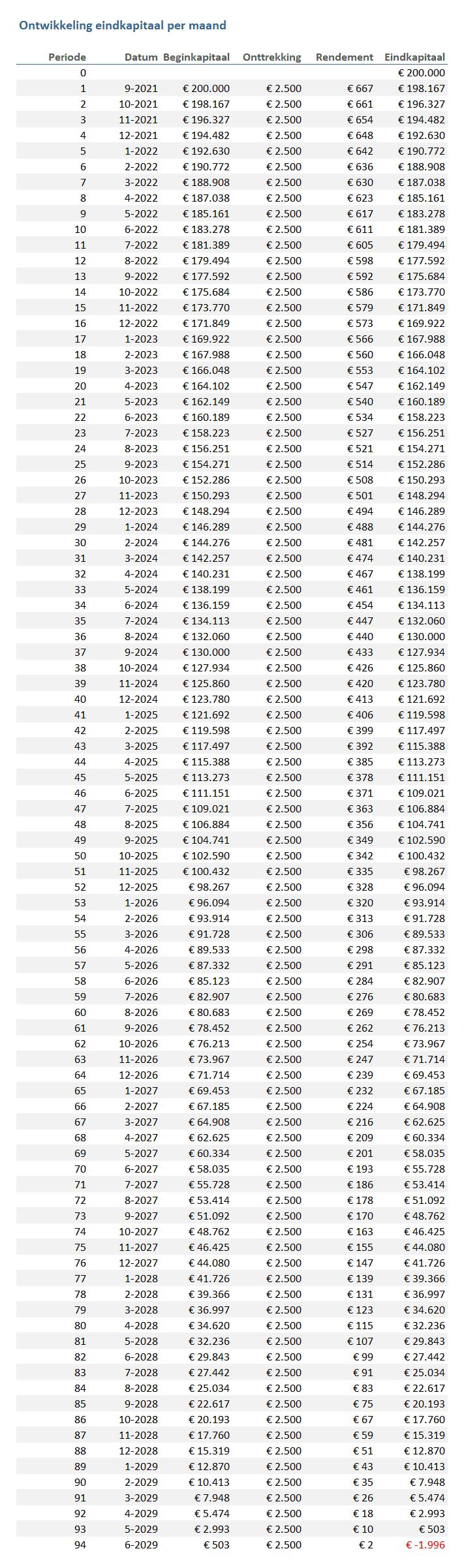 Tabel vermogensafbouw in Excel