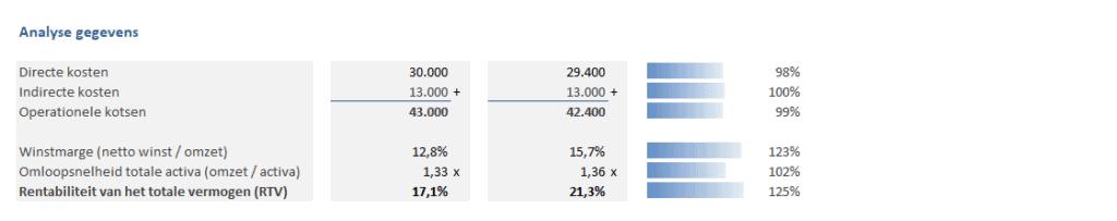 Analyse DuPont-gegevens