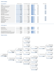 DuPont analyse Excel