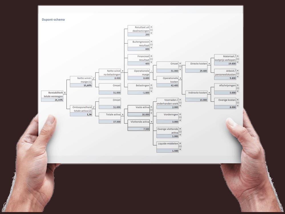 Maak een DuPont-analyse in Excel