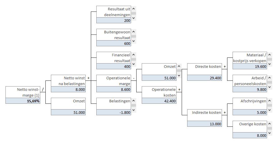 Factor 1: winstgevendheid (DuPont-analyse)