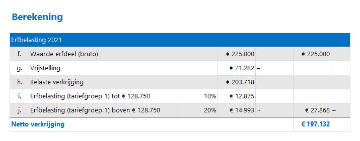 Berekening van de erfbelasting