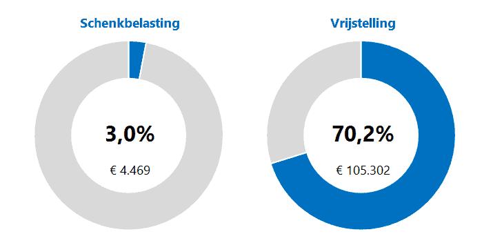 Grafiek belasting schenking