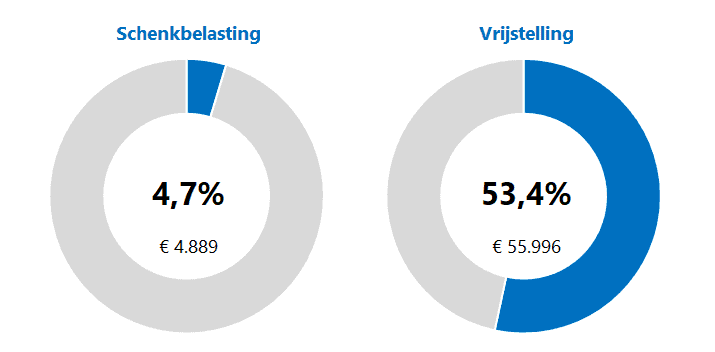 Bruto schenking berekenen in Excel