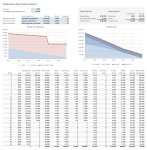 Hypotheek - totale kosten - voorbeeld