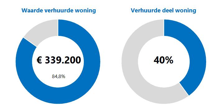 Grafieken waarde verhuurde woning berekenen in Excel