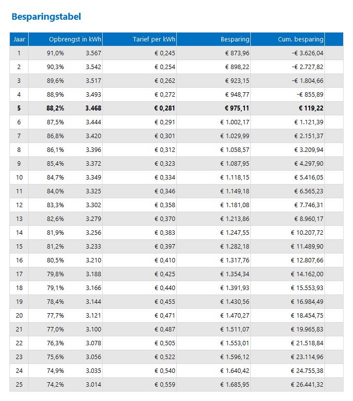 Besparingen zonnepanelen in tabelvorm