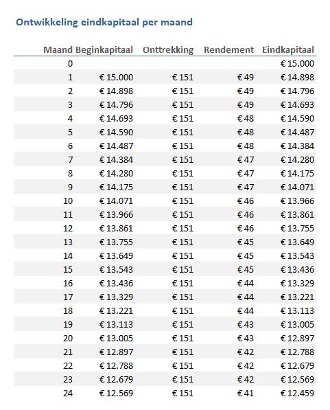 Spaarpot opmaken, tabel per maand