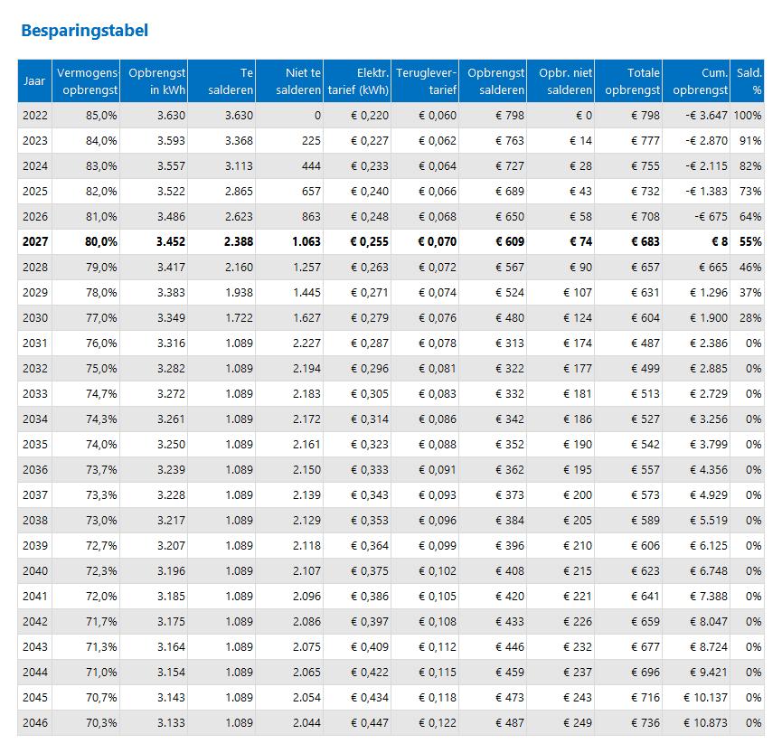 Besparingstabel zonnepanelen Excel